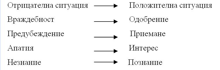 Фигура 1. Схема на процеса на трансформирането на Франк Джефкинс