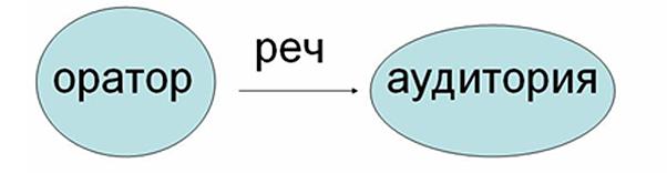 Фиг. 1 Реторическа комуникация