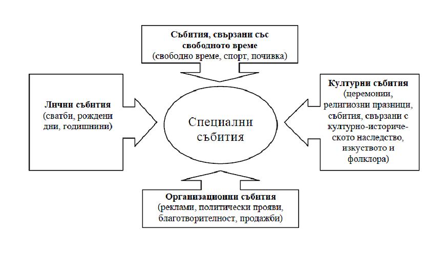 Фигура №1: Категоризация на събития