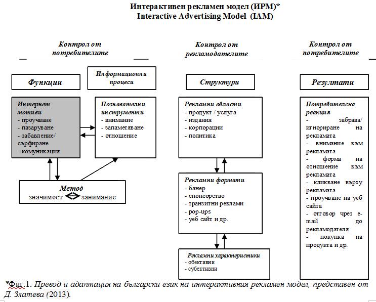 Фиг.1. Превод и адаптация на български език на интерактивния рекламен модел, представен от Д. Златева (2013).