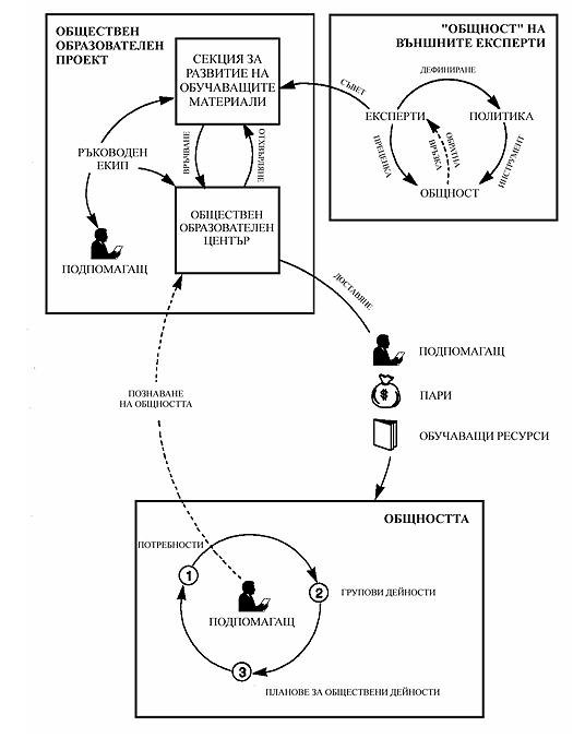 Схематична картина на една обществено или социално-центрирана дистанционно обучаваща система