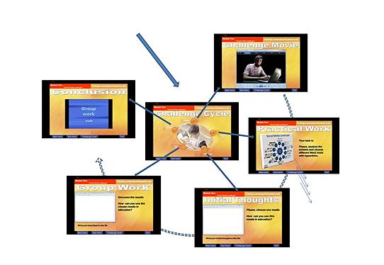 Analysing social media landscape
