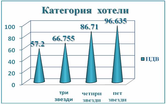 Фигура 3