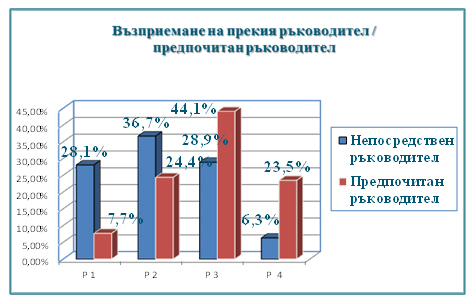 Фигура 2