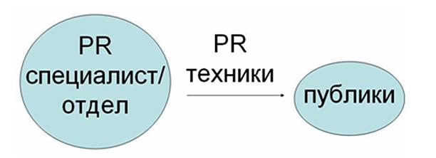 Фиг. 2 ПР комуникация