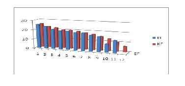 Съпоставка на резултатите от констатиращия експеримент на експерименталната (ЕГ) и контролната група (КГ)