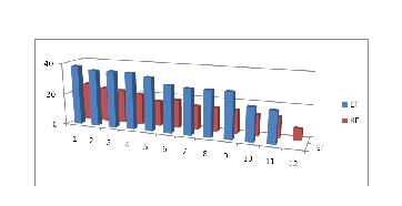 Съпоставка на резултатите от заключителния експеримент на експерименталната група (ЕГ) и контролната група (КГ)